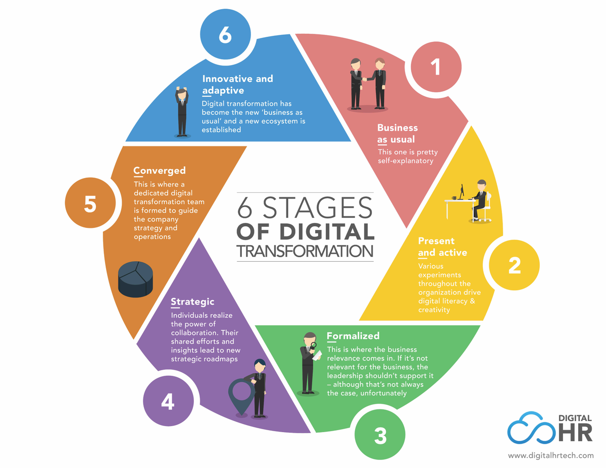 Wipro Digital On Twitter Quot This Is Solid Six Stages Of