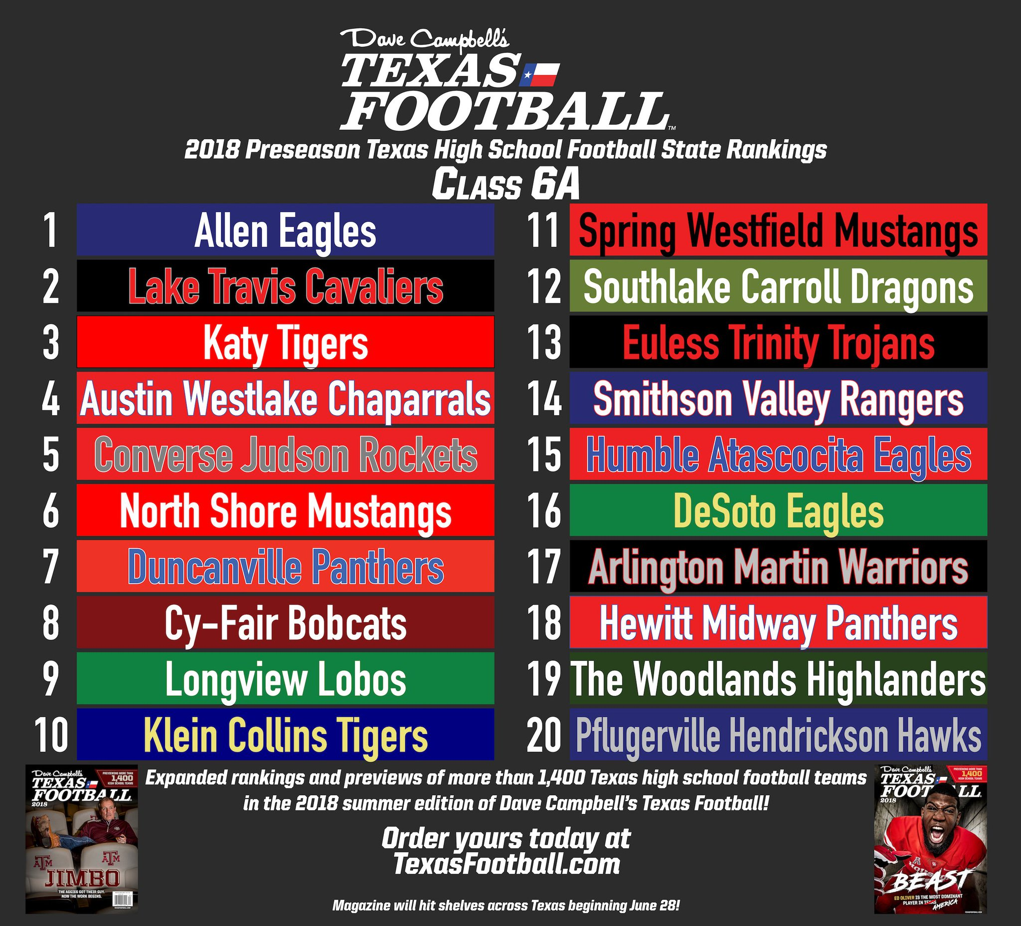 Dave Campbell S Texas Football Texasfootball Com On Twitter Revealed Dctf S Preseason Class 6a State Rankings Expanded Rankings Of Every Class And Previews Of More Than 1 400 Texas High School Football