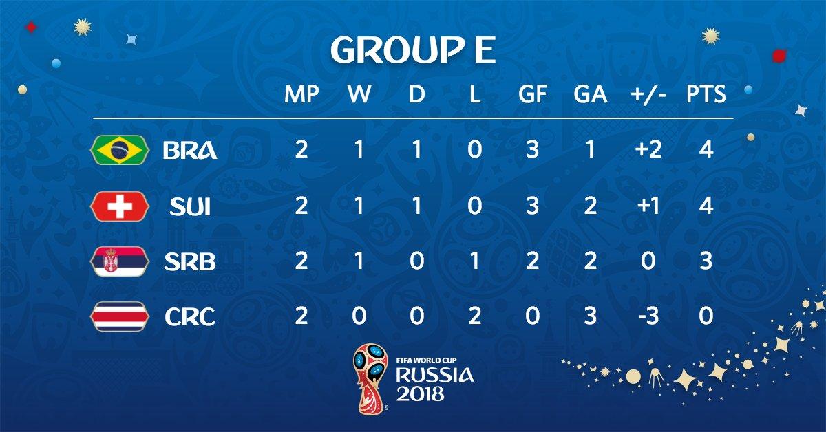 ตารางคะแนนฟุตบอลโลกกลุ่มอี