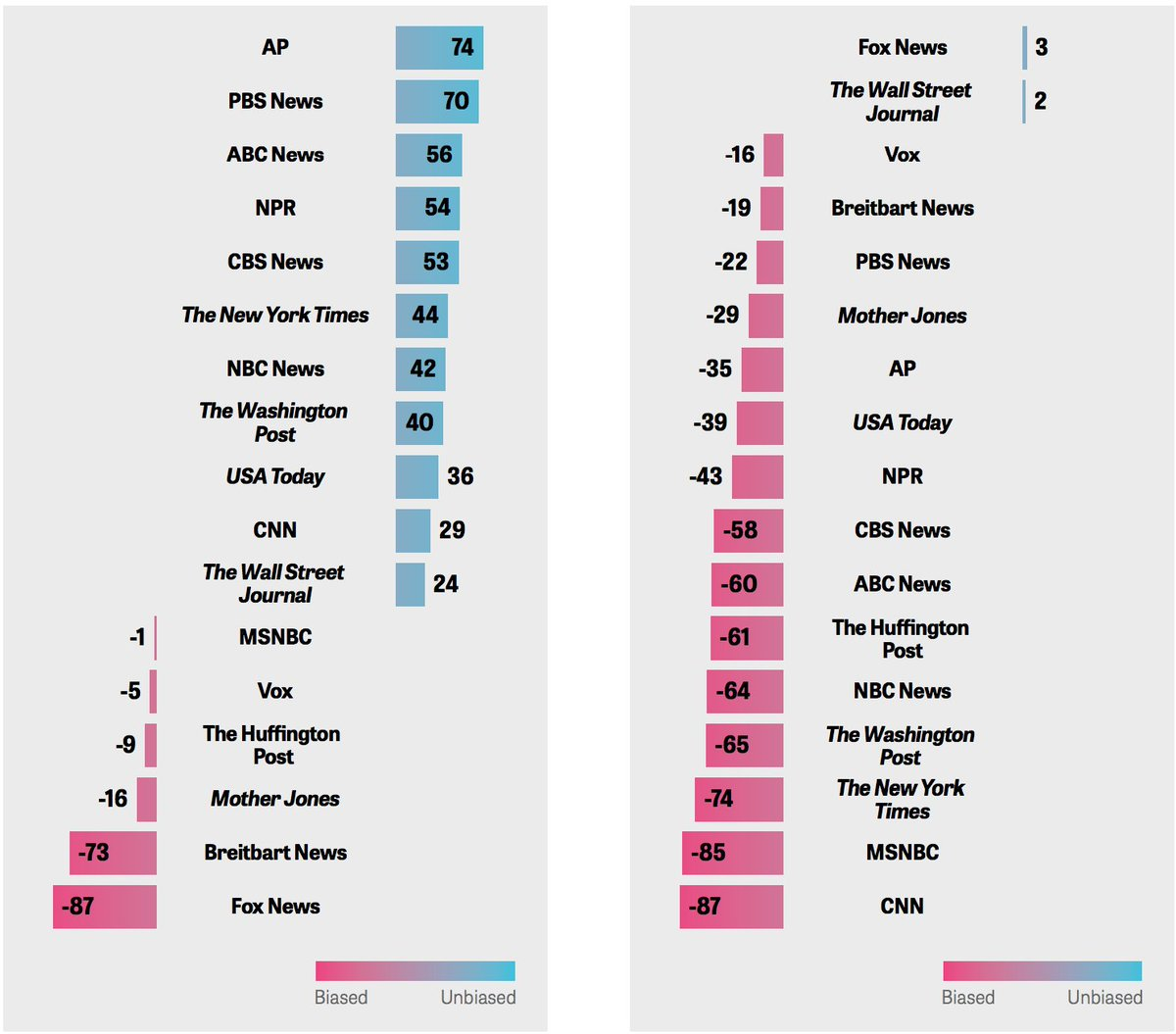 How Democrats (left) and Republicans (right) perceive the 'net bias' in news organizations: https://t.co/2lgxlUkhOK