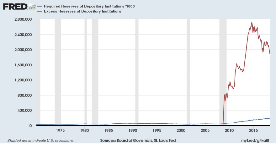 The FRED Blog explains how the Fed uses two interest rates as monetary policy tools: the effective federal funds rate and interest on excess reserves https://t.co/RSGJLwRC8e