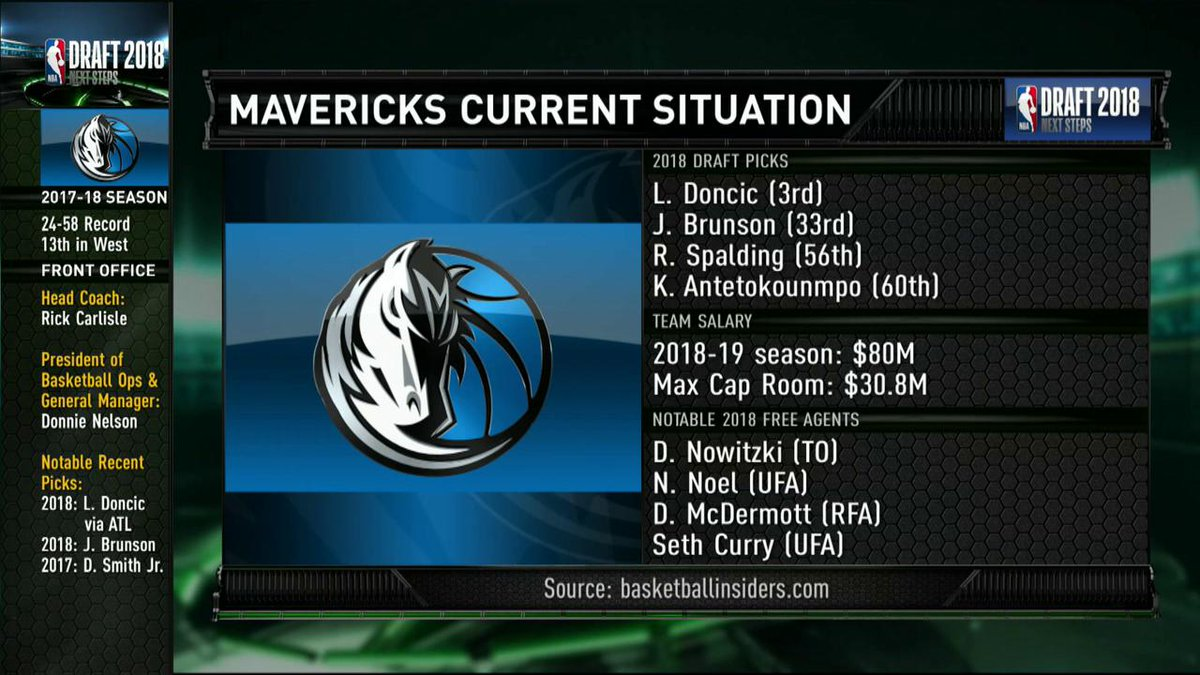 'Luka Doncic is such a ridiculously good fit there.' What's next for the @dallasmavs? The crew weighs in.
