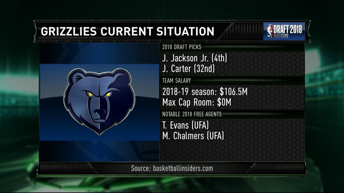 What is the blueprint for the @memgrizz moving forward?