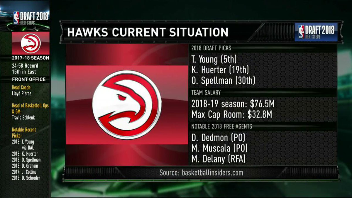 What will success look like for the @ATLHawks after drafting Trae Young?