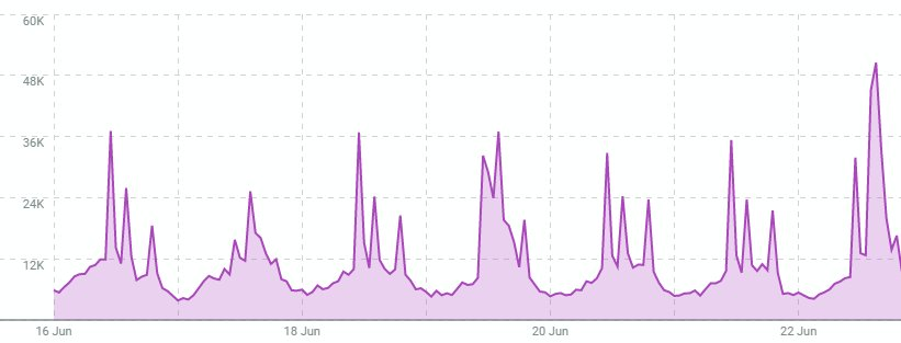Peak for #SaveShadowhunters was 50.5K tweets from 3PM-4PM EST. We haven&#39;t tweeted that much in a single hour since 6/11/18 during one of the Power Hours! Take a look at the graph below for a better visualization of just how phenomenal this afternoon&#39;s tweet count was! <br>http://pic.twitter.com/K0ggwEybXV