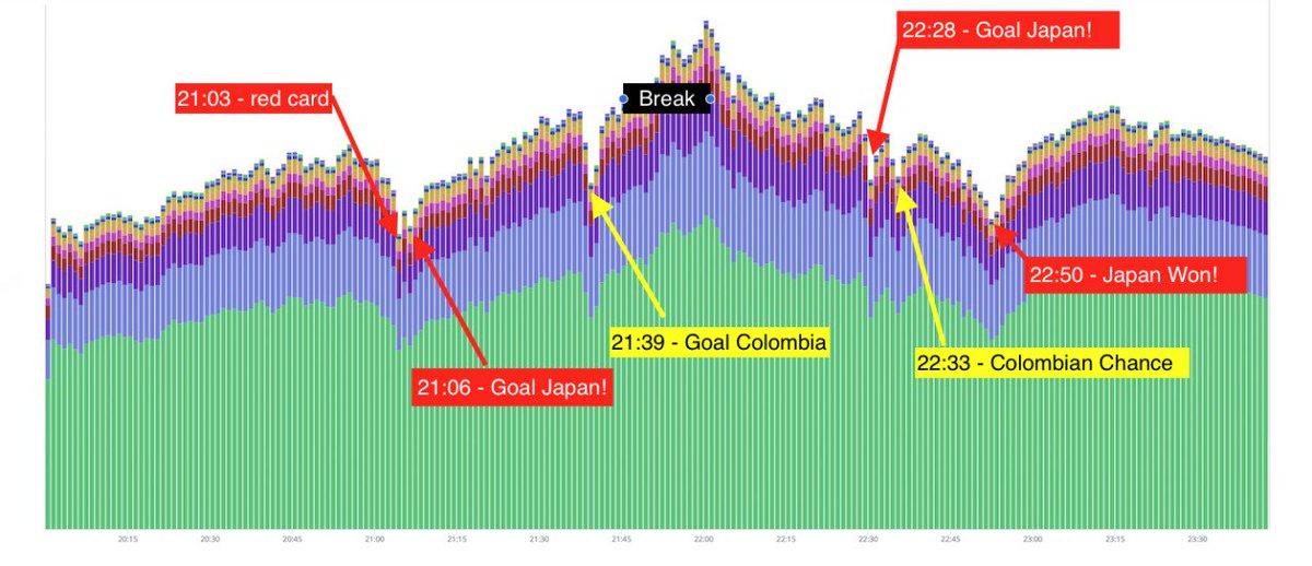 楽天市場の日本対コロンビア戦中のトラフィックです。