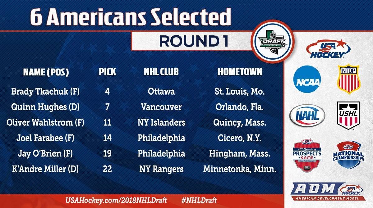American selections in the first round of the 2018 #NHLDraft🇺🇸  Draft tracker →