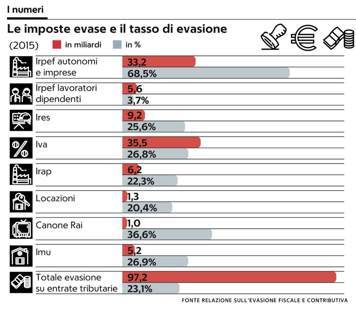 #averecontezzaStamattina @repubblica scrive che per il #redditodicittadinanza occorrono 17 miliardi all\