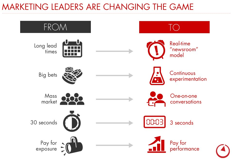 What do the top 20% of marketers do differently to get better results? https://t.co/eQSGpjcFwG https://t.co/298T9EKf46