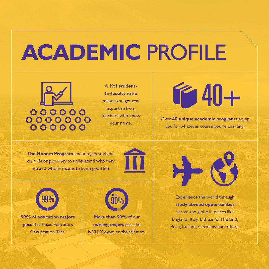 Mary Hardin Baylor On Twitter Did You Know That 99 Of Education