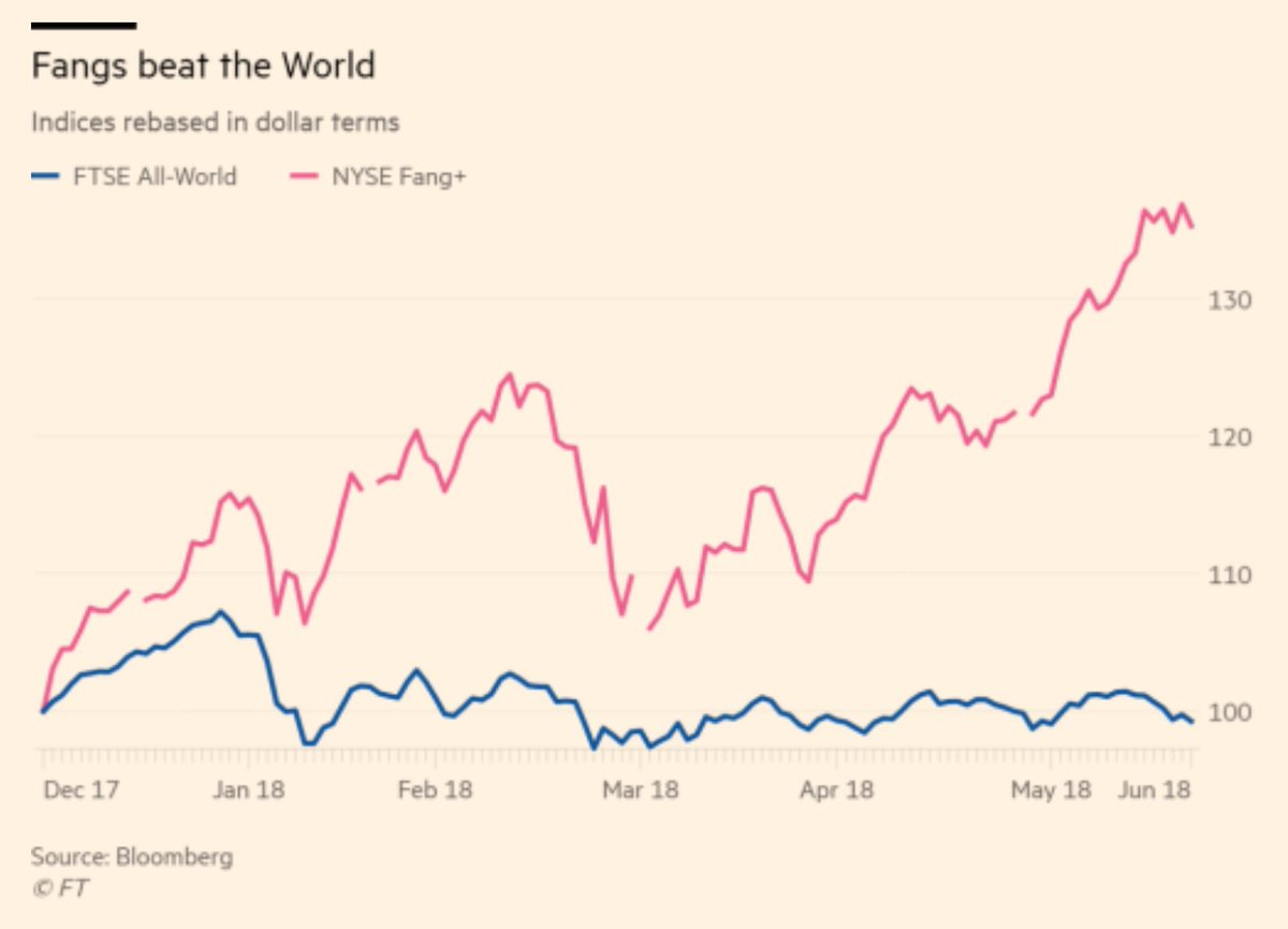 The market cap of the entire S&P 500 Consumer Discretionary index has gained $318bn so far this year, of which Amazon and Netflix on their own account for $375bn. Strip out these gains and the rest of the index has dropped $57bn in market cap for the year. https://t.co/QzzKwBZmKZ