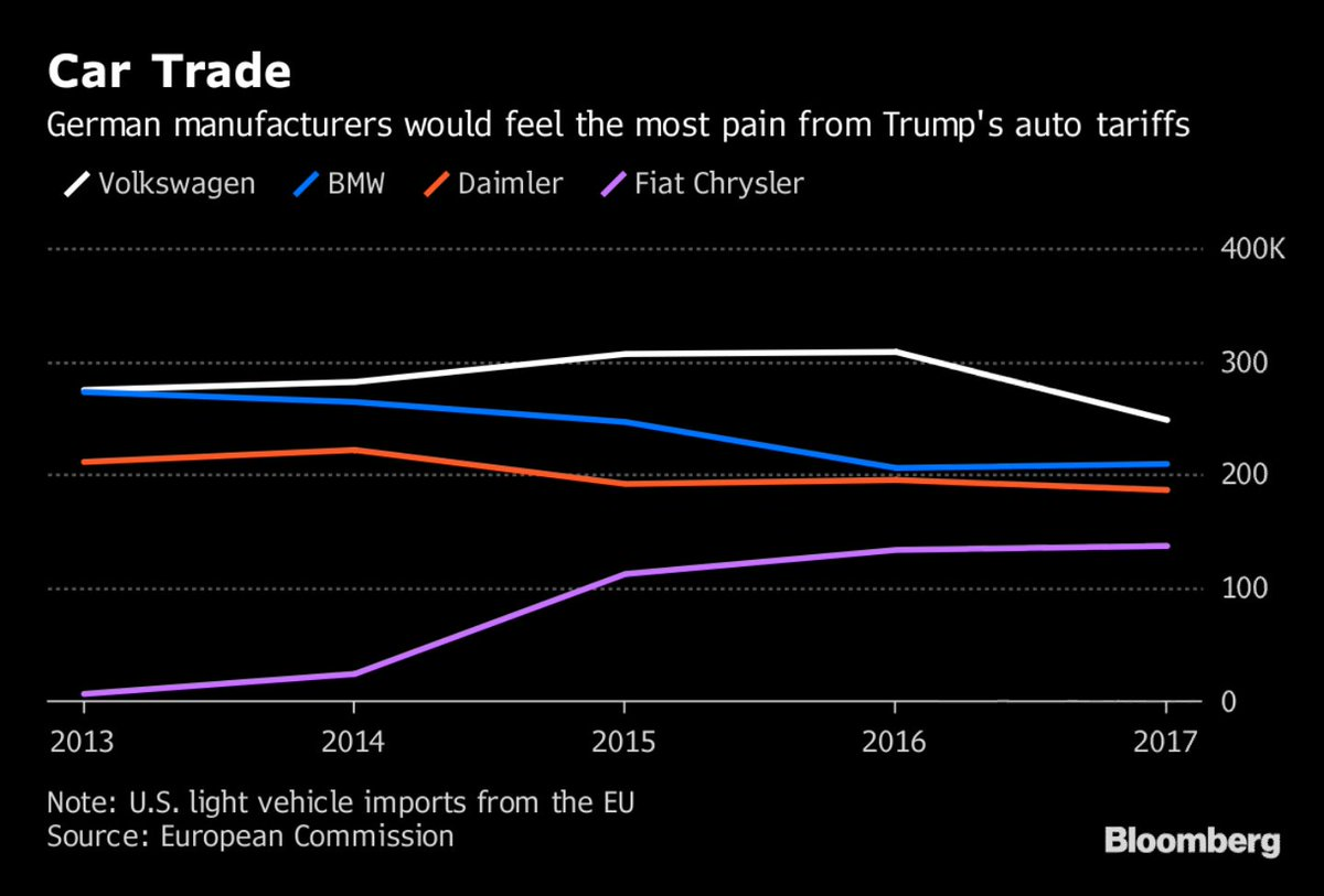 Car tariffs? Europe is ready to retaliate https://t.co/NPuROpBrXE via @richbravo2 @Marie_a_Paris #tictocnews