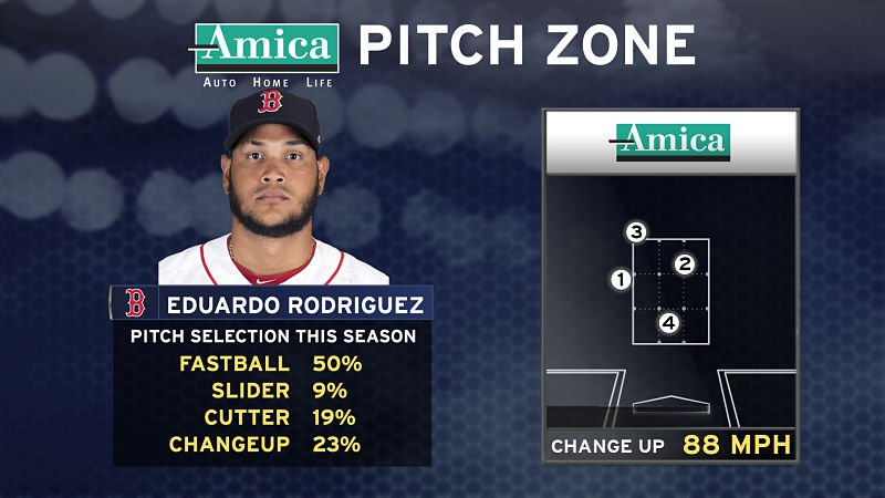 Eduardo Rodriguez goes for his 10th win of the season tonight against the Mariners #AmicaPitchZone