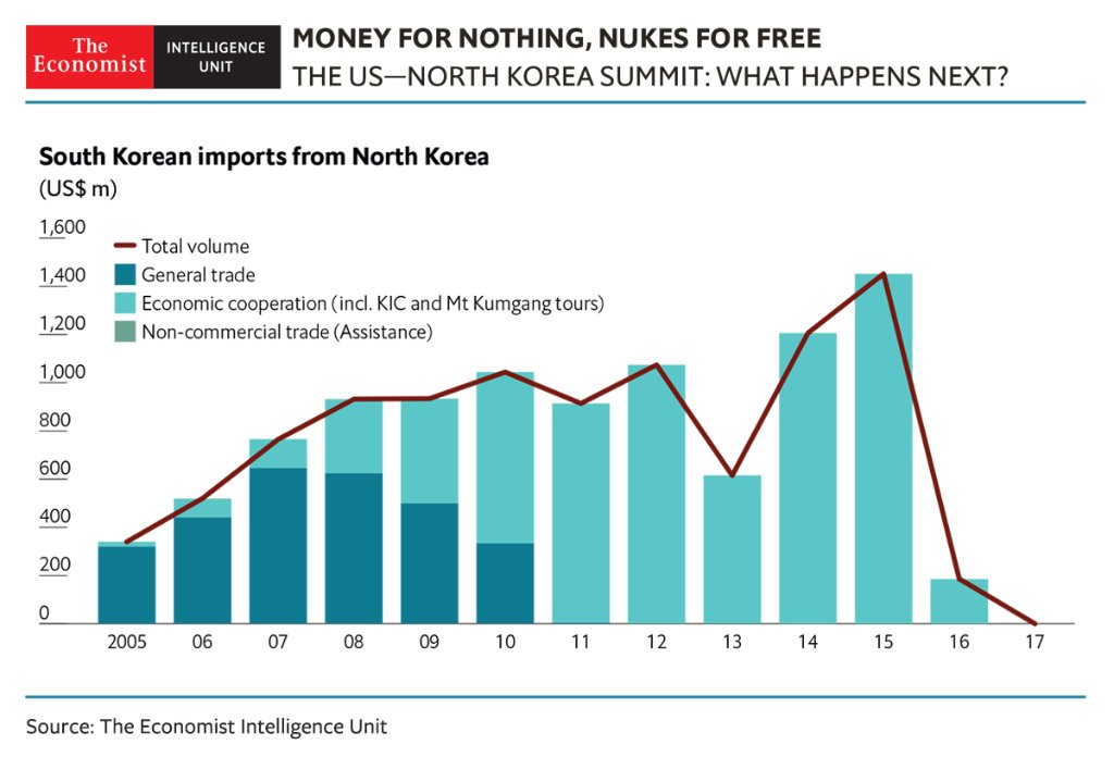 How will the recent US-North Korea summit impact inter-Korean engagement going forward? Find out in our latest report: https://t.co/JgXErW55Nm