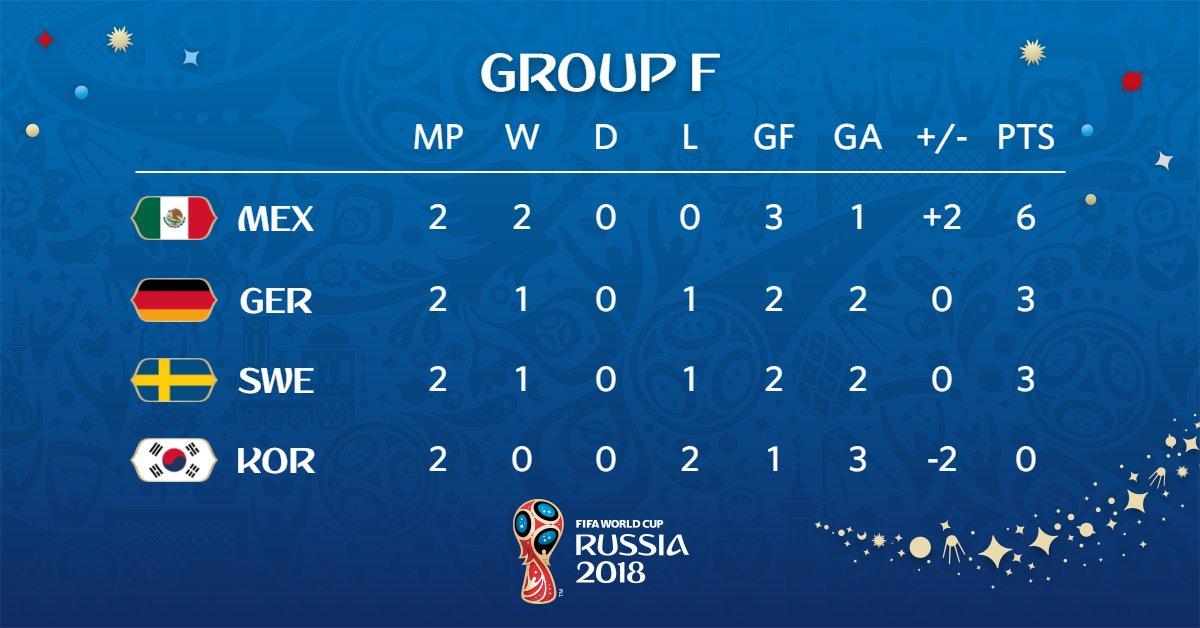 ตารางคะแนนฟุตบอลโลกกลุ่มเอฟ