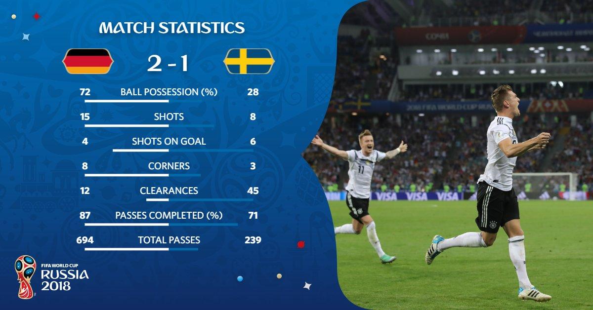 สถิติในเกมนี้
