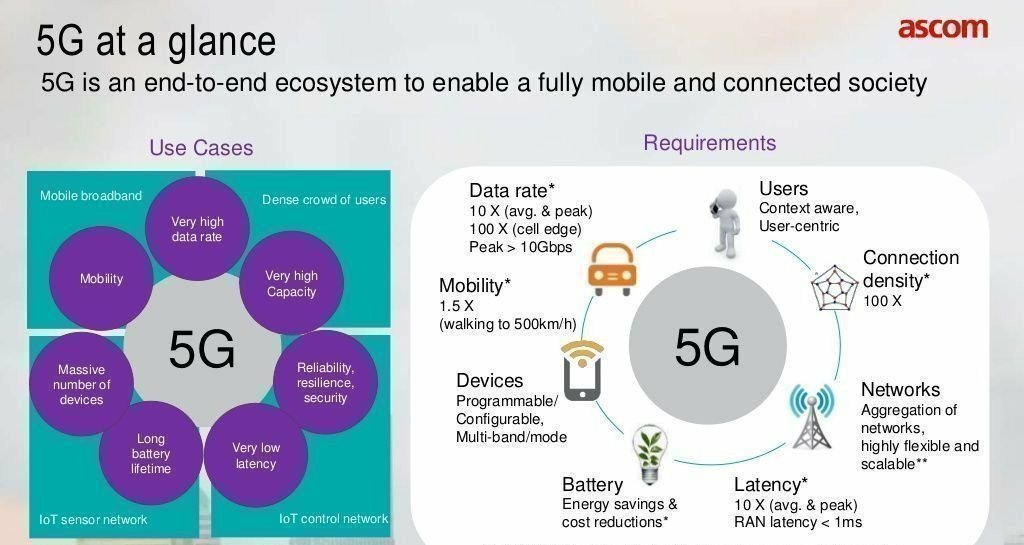 #5G at a Glance! #startup #CIO #Entrepreneurship #innovation #BigData #CloudComputing #AI #IoT #Blockchain #infosec #Infographic #Mobility #ArtificialIntelligence #IoT #IoE #infographics HT @MikeQuindazzi @Fisher85M #DeepLearning #IoT CC: @mikequindazzi #DeepLearning #IoT #BigDat<br>http://pic.twitter.com/wXY4hKg7ZB