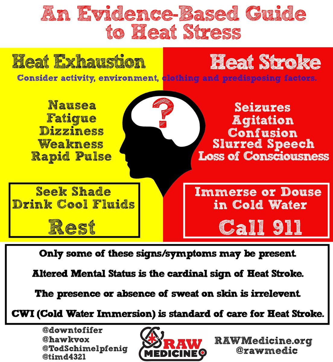 what are the symptoms of heat stress
