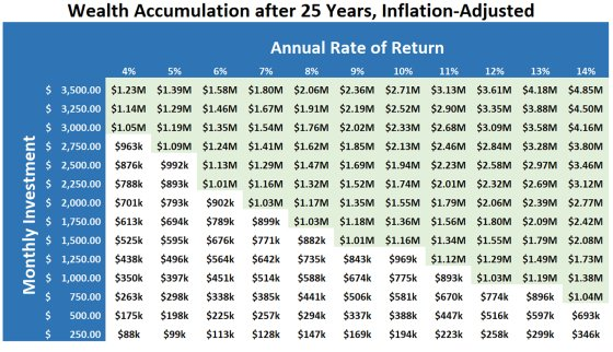 This chart can help you become a millionaire, no matter what you earn 💰 https://t.co/FSAFOXr9WF