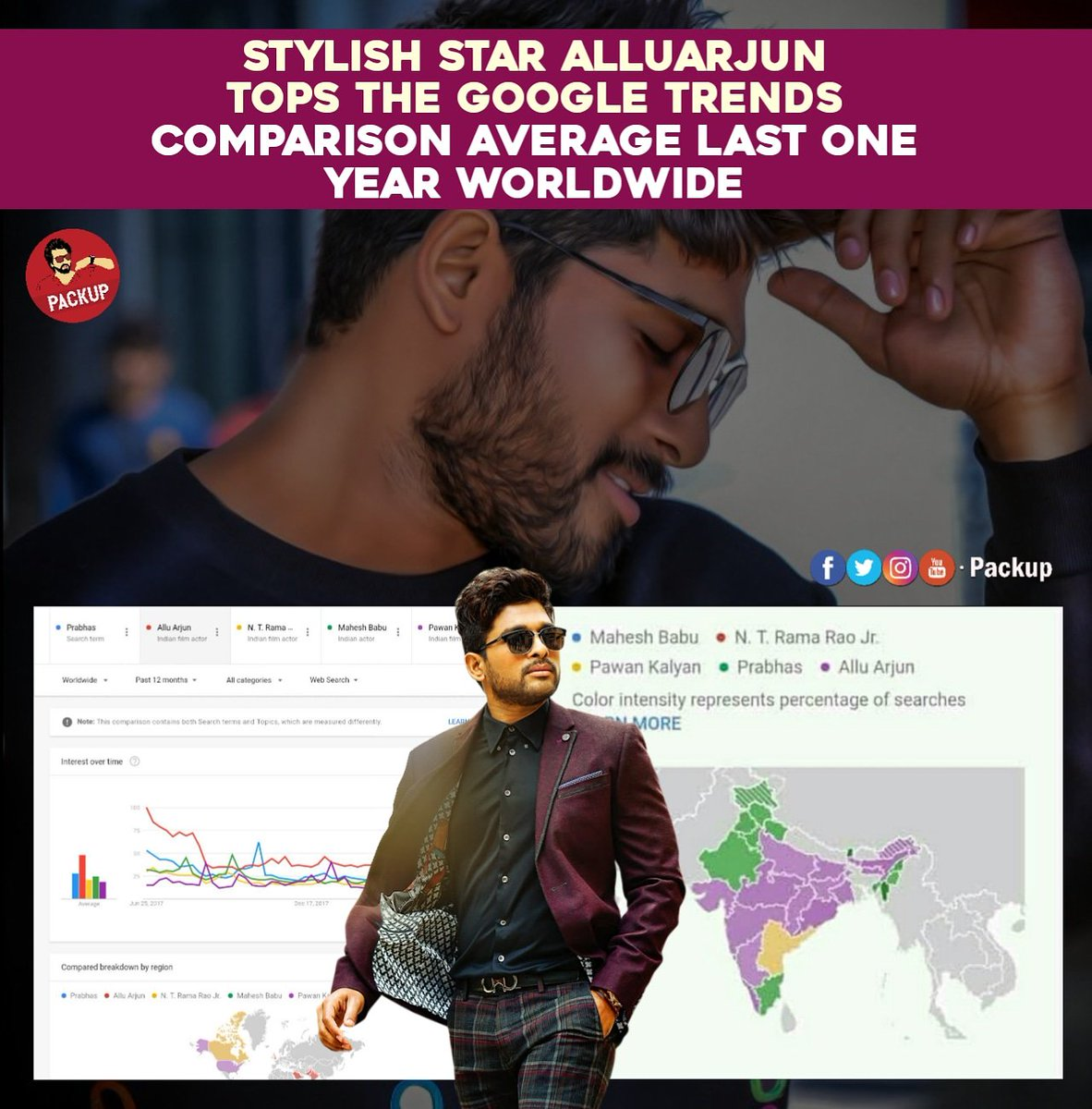 #AlluArjun #GoogleTrends #WorldWide  Probably The Worst year For AlluArjun As Per Career.... Still Manage To go On Top @alluarjun<br>http://pic.twitter.com/k0joM0RlI6