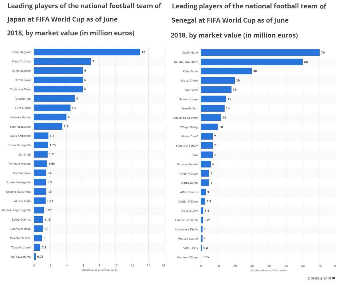 日本対セネガル。選手の市場価値は、日本選手全員の合計とセネガルのマネ一人分(7000万ユーロ=90億円)と同じ。ガンバレニッポン