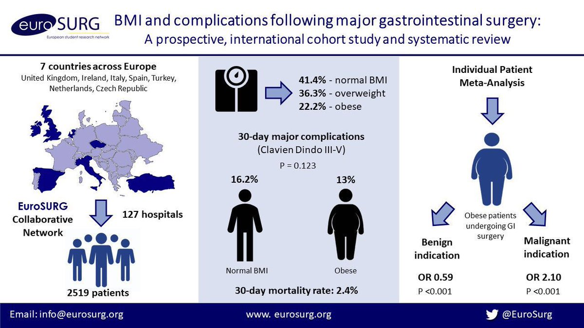 @EuroSurg 1 Study BMI and complications following major GI surgery  Already on @altmetric podium of @ColorectalDis #3 - aim: gold medal    https:// onlinelibrary.wiley.com/doi/abs/10.111 1/codi.14292 &nbsp; …   #colorectalsurgery #colorectalresearch<br>http://pic.twitter.com/ZZVedwxVnH