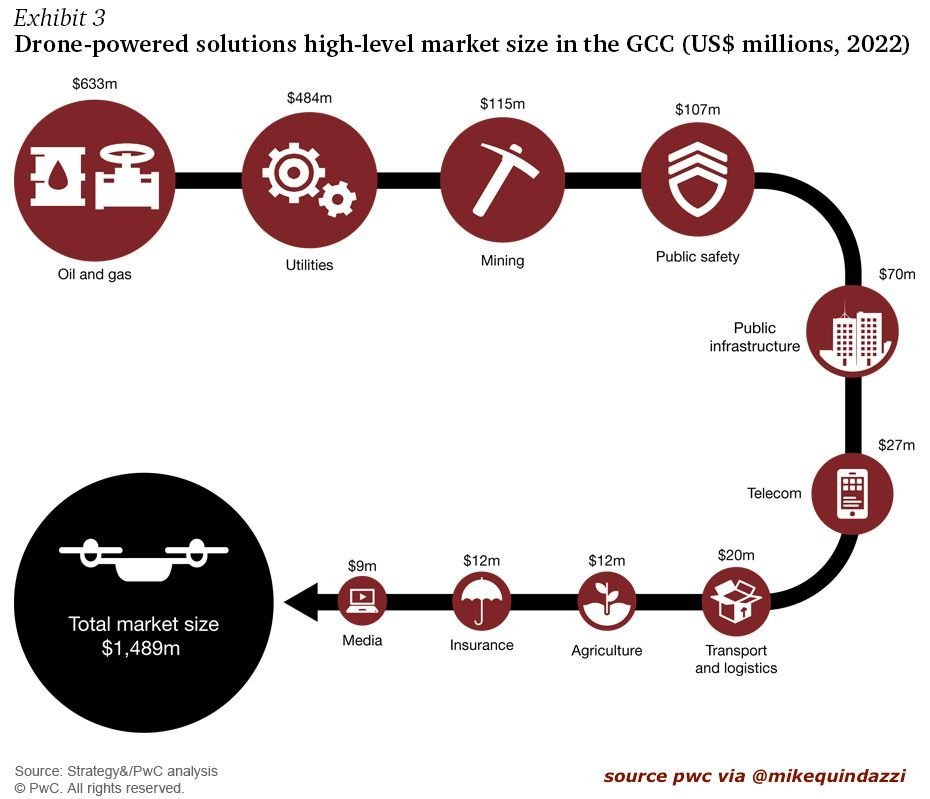 RT:  @MikeQuindazzi A $1.4 billion opportunity for #drone solutions by 2022 &gt;&gt; #PwC via @MikeQuindazzi &gt;&gt; #startups #ai #drones #bigdata #drones #robotics #datascience #venturecapital #Infographics<br>http://pic.twitter.com/AzRsp50ELJ
