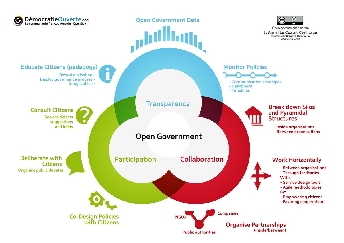 """Jorge G. del Arco on Twitter: """"""""Never has there been a better time to start  experimenting with citizen lobbying. More democracies are throwing open the policy  process to citizens as the recognise"""