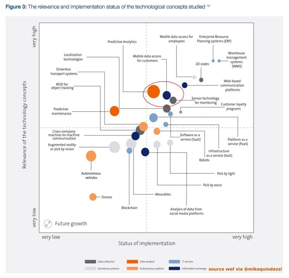 26 #EmergingTechnologies by relevance and implementation status on the #SupplyChain. Link &gt;&gt;  https:// buff.ly/2mEtuVG  &nbsp;   @MikeQuindazzi @wef via @antgrasso #ai #robotics #saas #drones #wearables #blockchain #iot #iiot #Industry40 #innovation #DigitalTransformation<br>http://pic.twitter.com/BObDtSwA8C