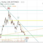 Time to buy #IOTA in $0.85/0.75 USD the correction/wave 2 is close to finish.Waiting for wave 3 next months (objective $9.5) #BTC #ETH  #XRP #BCH #EOS #LTC #DASH #NEO #ADA #TRX $IOTA #STELLAR #VECHAIN #QTUM #XMR #BNB #NEM #ETC #BCN #ZEC #LSK #OMG #ONT #ICX #IOTAstrong  #qubic