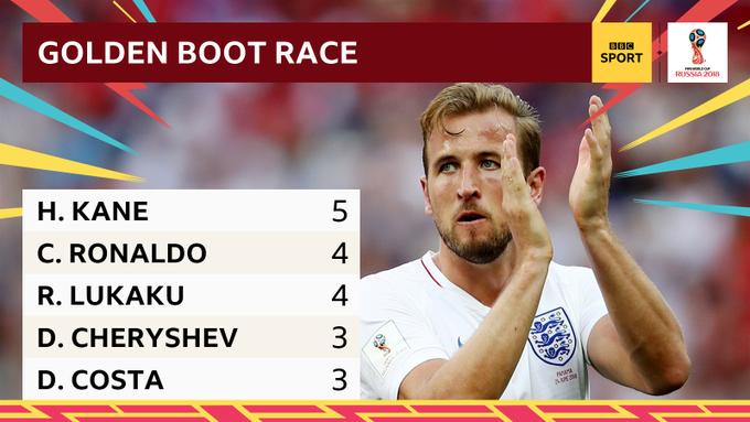 Harry Kane ⚽⚽⚽⚽⚽ Cristiano Ronaldo ⚽⚽⚽⚽ Romelu Lukaku ⚽⚽⚽⚽ Denis Cheryshev ⚽⚽⚽ Diego Costa ⚽⚽⚽ The #WorldCup Golden Boot race is hotting Foto