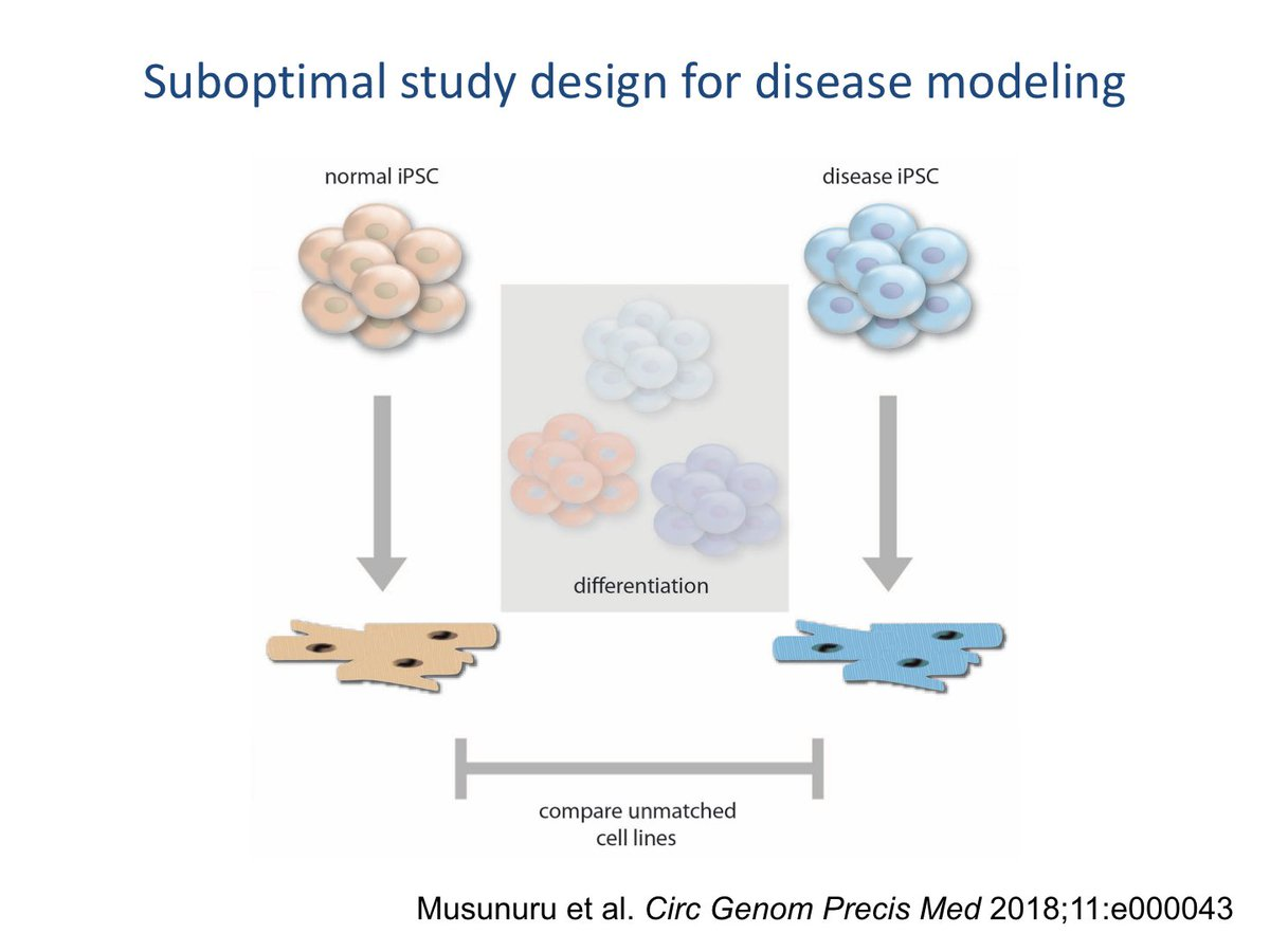 Circulation Genomic And Precision Medicine On Twitter Hpscs Have