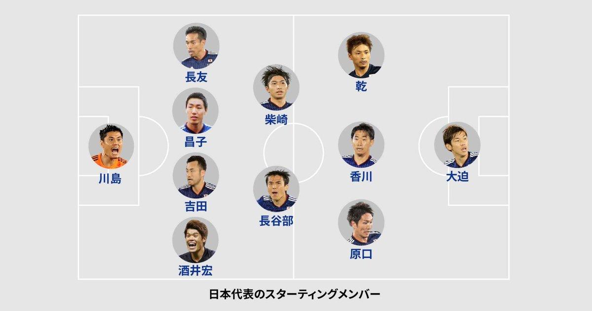 サッカーW杯の日本―セネガル戦、前半が始まりました。試合経過は日経電子版特設ページで詳しく報じていきます。#worldcup2018_nikkei  【ビジュアルブログ】 https://t.co/L4zgqKgNqW 【試合詳細】 https://t.co/eJzRNDffNA