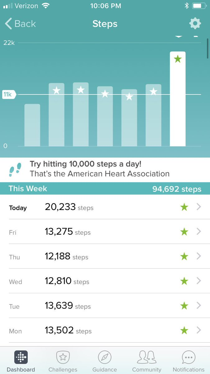 Last Monday I made a new goal of 11,000+ steps a day and 250 steps per hour  from 7am-8pm. What's your step goal and how do you achieve it ...