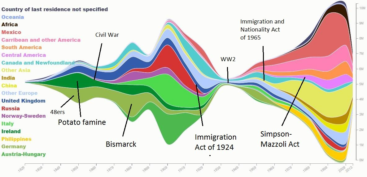 the history and effects of immigration in the united states The rush of immigrants  immigration to the united states reached its peak  the page from the national park service provides a history of ellis island.