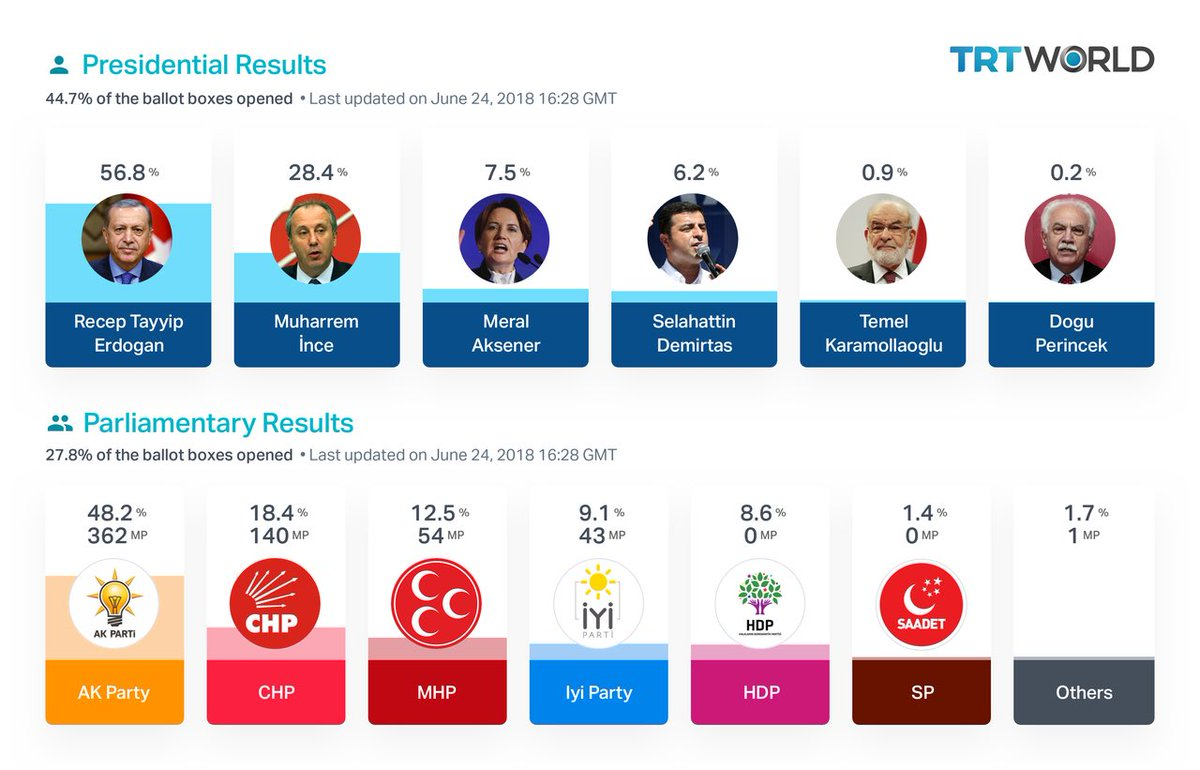 After 44.7 % count Erdogan leading with 56.8 % #TurkeyElections2018 #TurkeyElections #Erdogan