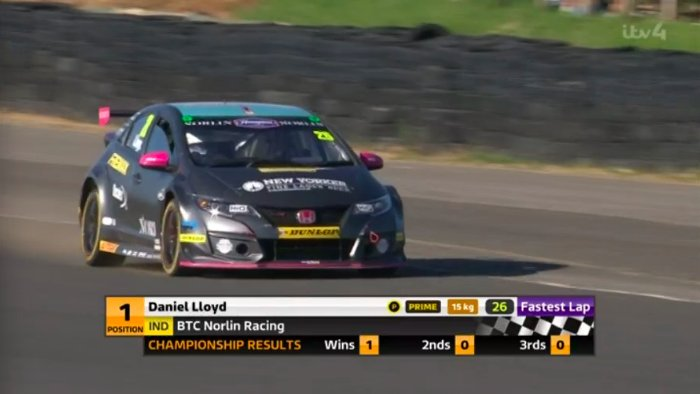 Dan Lloyd takes a maiden #BTCC victory! He and BTC Norlin Racing reach the top step for the very first time. <br>http://pic.twitter.com/pehRI4lK0Z
