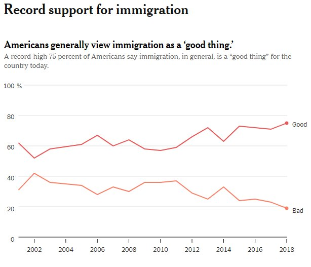 Americans are expressing RECORD LEVELS of support for immigration.  https://t.co/m1QQpFvkVY