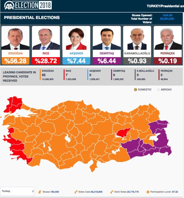 BREAKING: Turkish president Erdogan is winning re-election with 56.5 percent of the vote and more than half of ballots counted. -AP #TurkeyElection2018 <br>http://pic.twitter.com/JGQfwhVqDs
