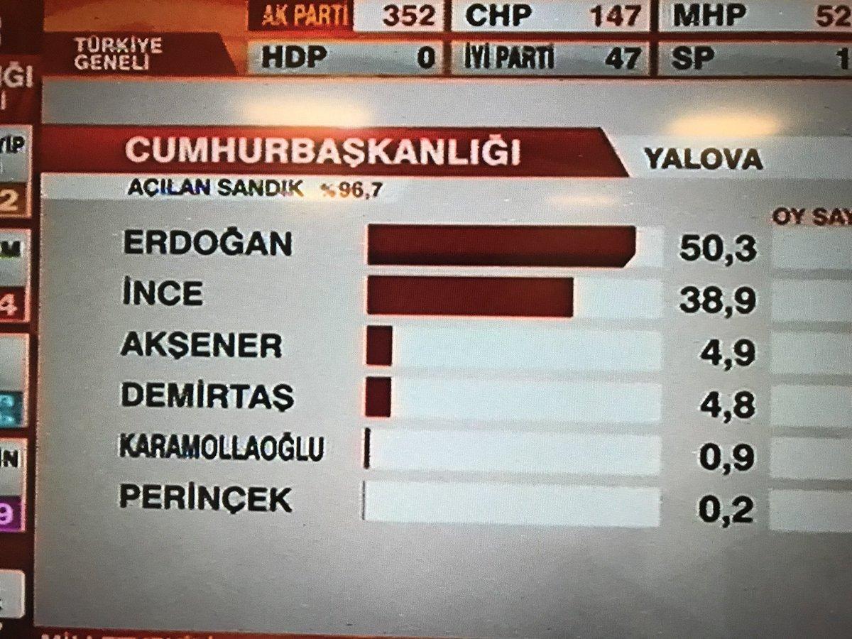 Zweifel an Wahl? Gast im Staatsfernsehen wundert sich gerade, dass in #Yalova, dem Wahlbezirk von Spitzenkandidat #Ince trotzdem Präsident #Erdogan so weit vor dem in seiner Heimat so beliebten #Ince liegt. #Türkeiwahl2018