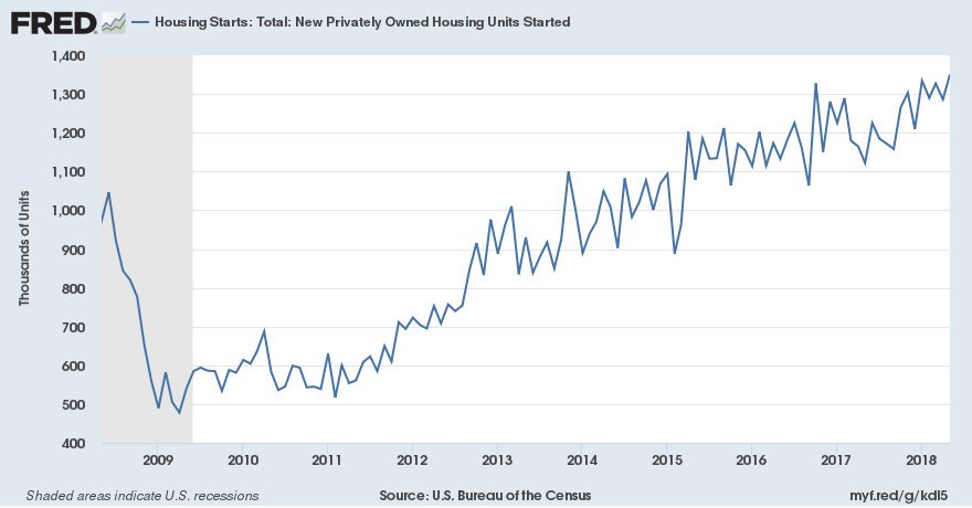 Chart of the week: Privately owned housing starts climbed 5.0% in May to an annual rate of 1.35 million, highest level since July 2007 https://t.co/Kmyk3JKxAV