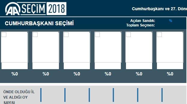 Anadolu Ajansı'nın seçim ekranı çöktü https://t.co/ikuJG34buY https://t.co/uEu9y1niEG