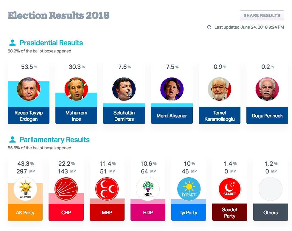 Эрдоган победил