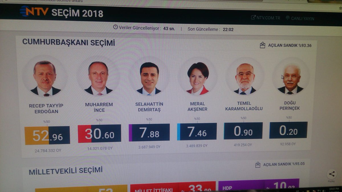 #TurkeyElection2018 93% result <br>http://pic.twitter.com/WYAsLwqkU7