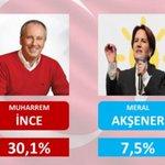 Image for the Tweet beginning: 🔴 Premiers résultats des présidentielles
