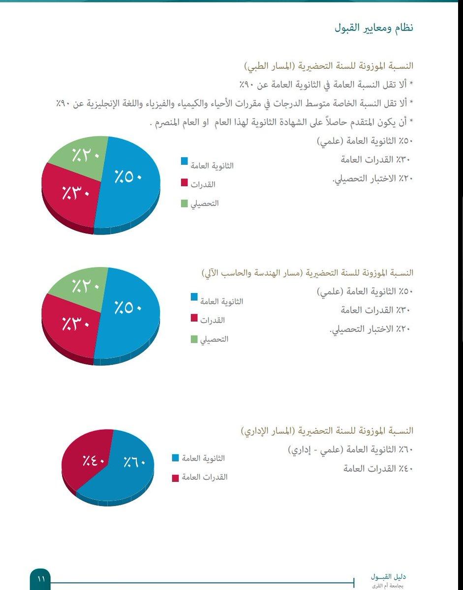 نسب قبول جامعة ام القرى