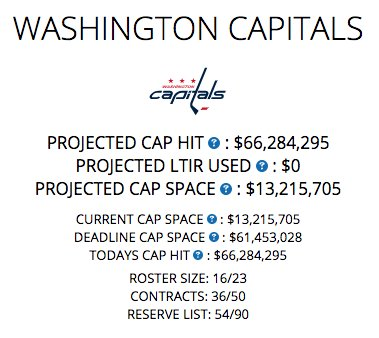 ... with  13.2M in projected cap space with a current roster of 16 (10F -  4D - 2G) https   www.capfriendly.com teams capitals  pic.twitter.com 8eCEa0CJS9 d74a05f5f66