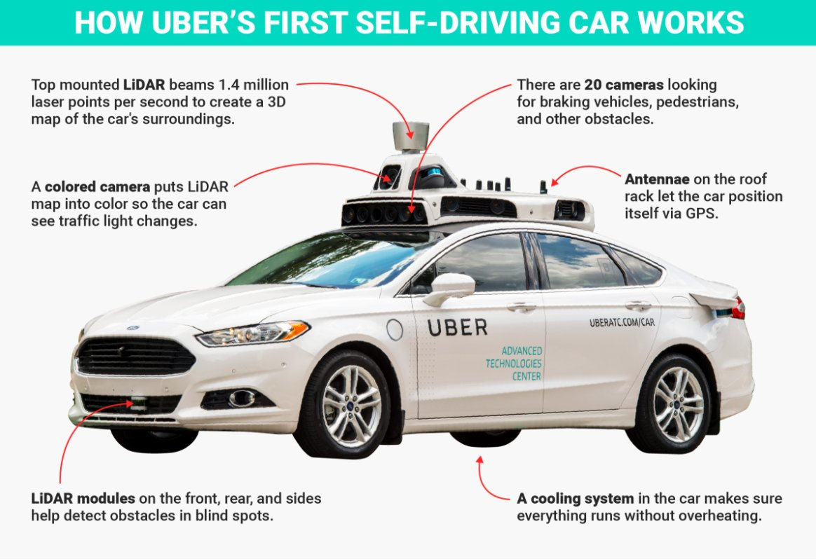 Are autonomous taxis powered by solar power the future of travel? https://t.co/Npzk1d5ow4 #automation