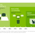 Image for the Tweet beginning: What's the Difference Between #ArtificialIntelligence,