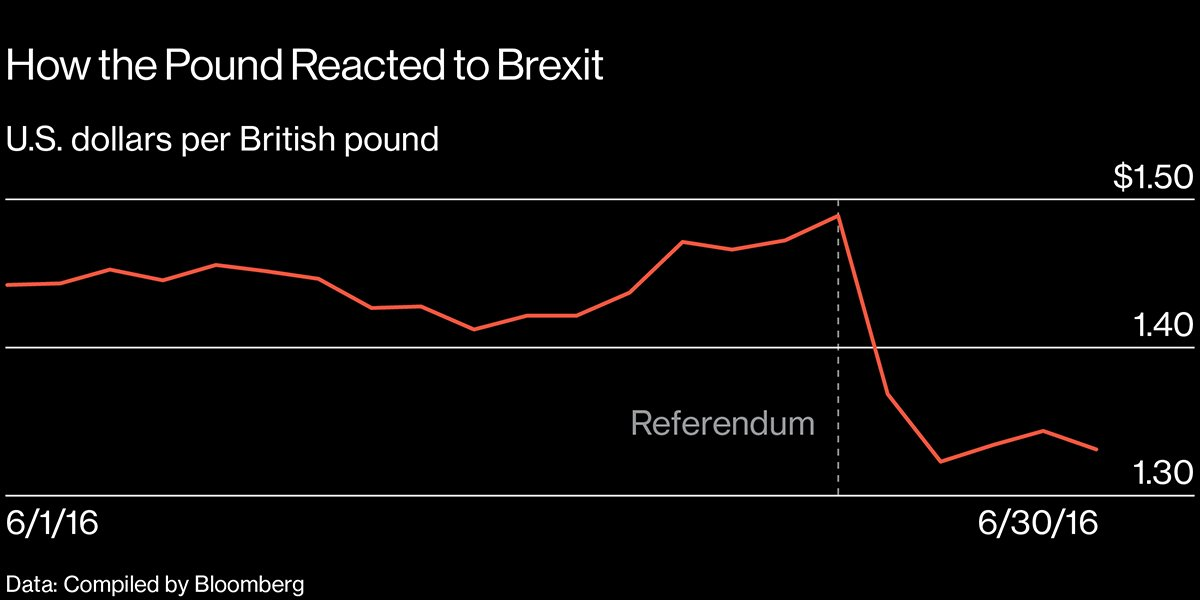 How pollsters helped hedge funds beat the pound&#39;s Brexit crash  https:// bloom.bg/2trNaju  &nbsp;  <br>http://pic.twitter.com/ODUNCGXUrF